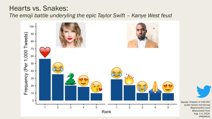 2_Taylor.vs.Kanye.Top5EmojisBarChart.png