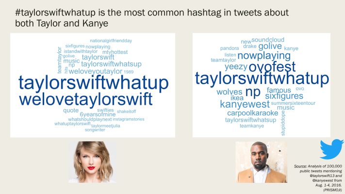 3_Taylor.vs.Kanye.HT.Wordclouds.png