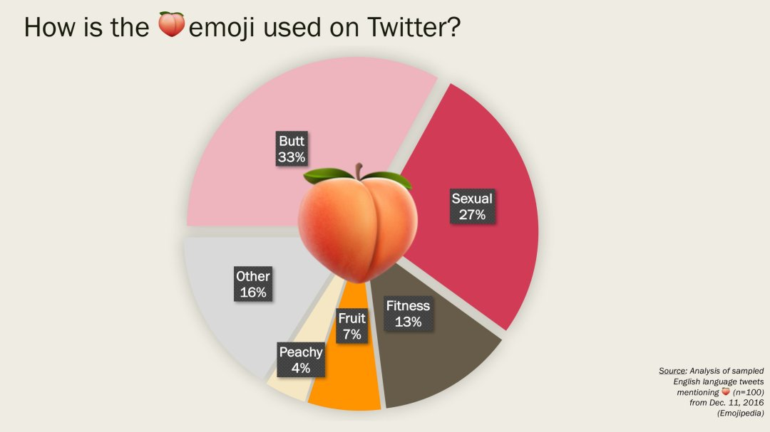 peach-emoji-usage-twitter-emojipedia-1