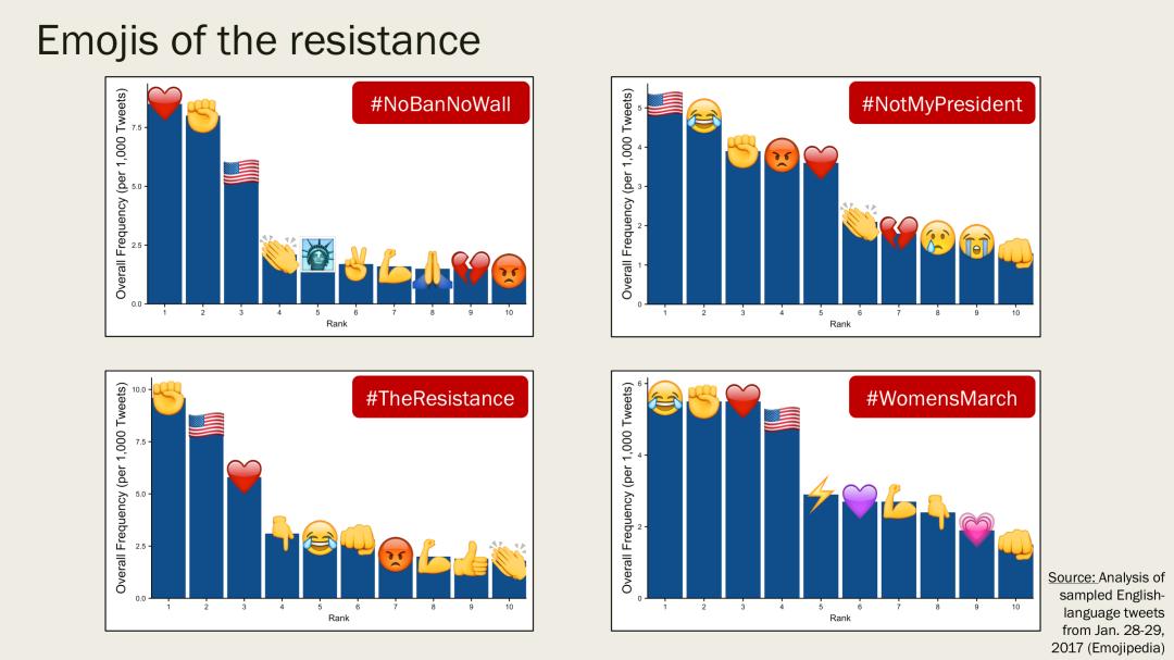 2017-0206-resistance-emojis-image-2-four-bar-charts