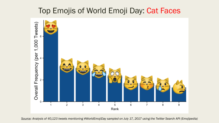 Image7-TopEmojis-CatFaces.png