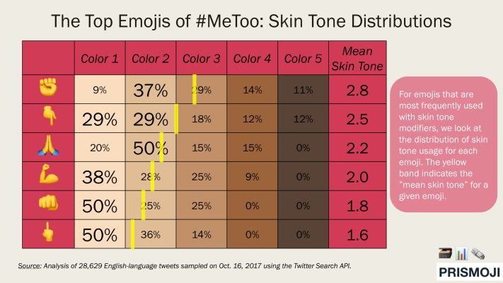 2017.1017 Emojis of #MeToo (Skin Tone Distributions)