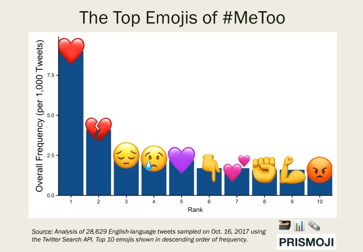 2017.1017 Emojis of #MeToo (Top 10 Horizontal).png