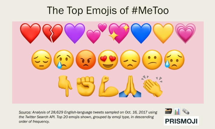 2017.1017 Emojis of #MeToo (Top 20 Grouped).png