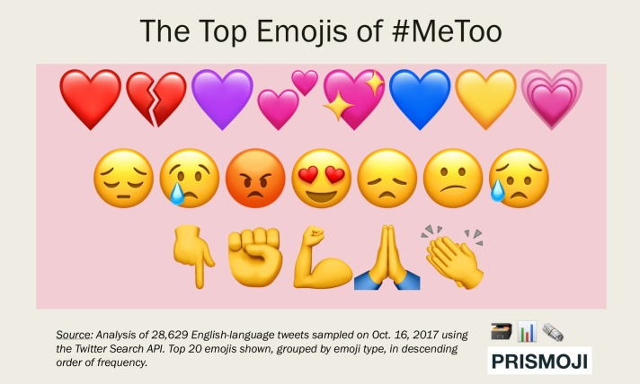 2017.1017 Emojis of #MeToo (Top 20 Grouped)
